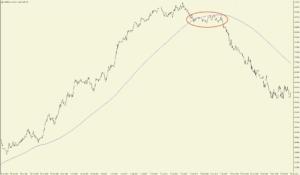 Equity Trading Saisonalität im Gold
